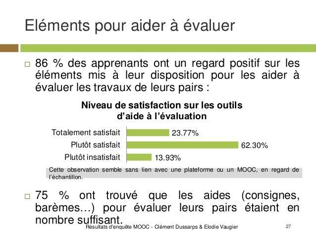 27 Eléments pour aider à évaluer Résultats d'enquête MOOC - Clément Dussarps & Elodie Vaugier  86 % des apprenants ont un...