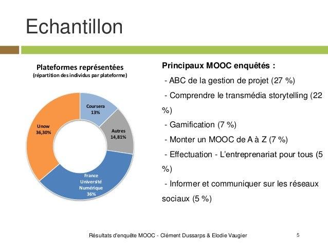 5 Echantillon Résultats d'enquête MOOC - Clément Dussarps & Elodie Vaugier Coursera 13% Autres 14,81% France Université Nu...