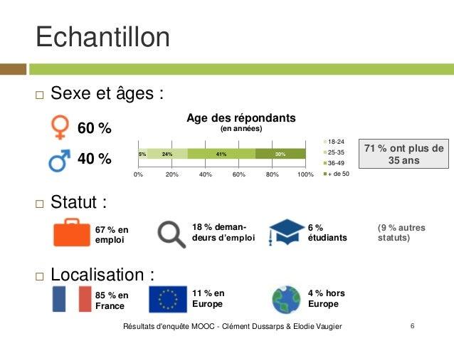 6 Echantillon  Sexe et âges :  Statut :  Localisation : Résultats d'enquête MOOC - Clément Dussarps & Elodie Vaugier 60...