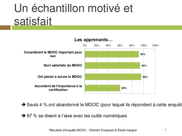 7 Un échantillon motivé et satisfait Résultats d'enquête MOOC - Clément Dussarps & Elodie Vaugier 92% 94% 96% 60% 0% 20% 4...