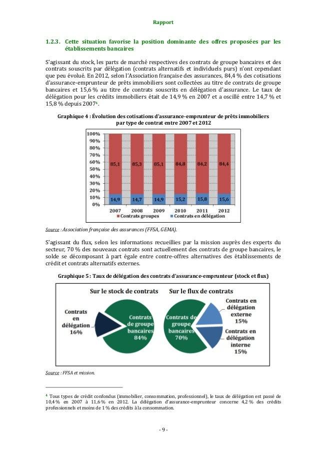 Rapport  1.2.3. Cette situation favorise la position dominante des offres proposées par les établissements bancaires S'agi...