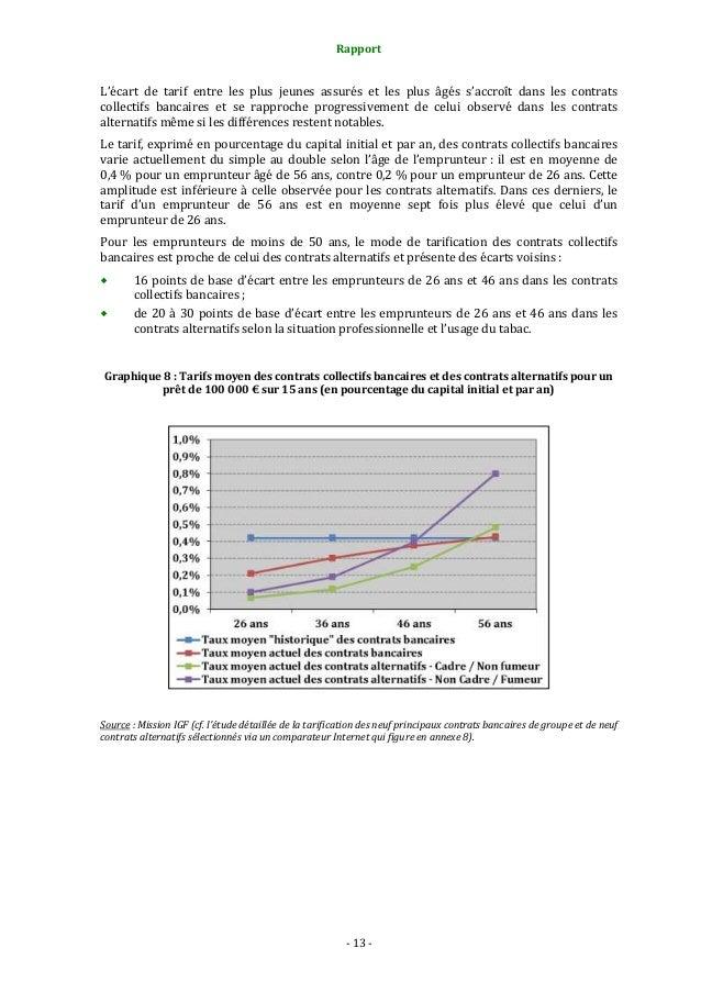 Rapport  L'écart de tarif entre les plus jeunes assurés et les plus âgés s'accroît dans les contrats collectifs bancaires ...