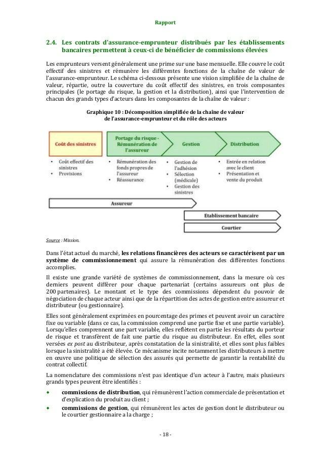 Rapport  2.4. Les contrats d'assurance-emprunteur distribués par les établissements bancaires permettent à ceux-ci de béné...
