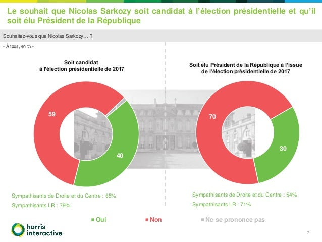 sondage harris interactive pour l mission politique invit ni. Black Bedroom Furniture Sets. Home Design Ideas