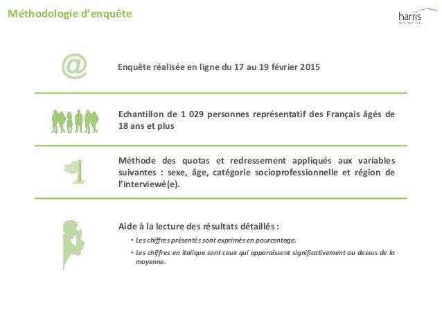 Le regard des Français sur l'investissement locatif Slide 3