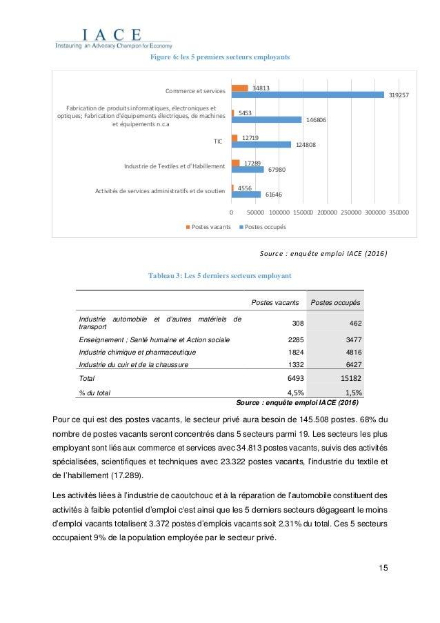 15 Figure 6: les 5 premiers secteurs employants Source : enquête emploi IACE (2016) Tableau 3: Les 5 derniers secteurs emp...