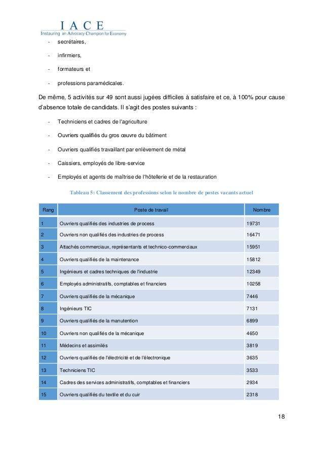 18 - secrétaires, - infirmiers, - formateurs et - professions paramédicales. De même, 5 activités sur 49 sont aussi jugées...