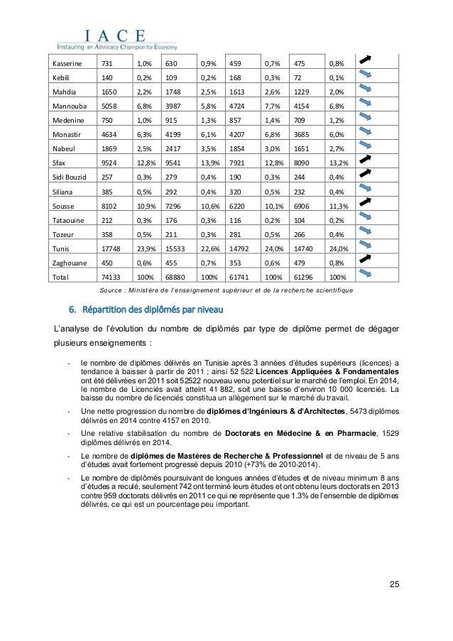 25 Kasserine 731 1,0% 630 0,9% 459 0,7% 475 0,8% Kebili 140 0,2% 109 0,2% 168 0,3% 72 0,1% Mahdia 1650 2,2% 1748 2,5% 1613...
