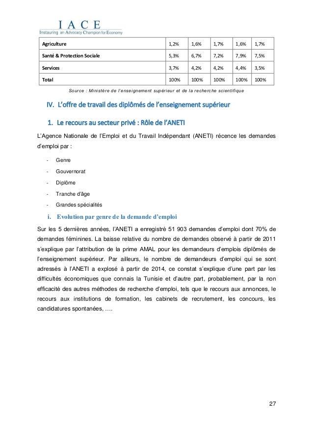 27 Agriculture 1,2% 1,6% 1,7% 1,6% 1,7% Santé & Protection Sociale 5,3% 6,7% 7,2% 7,9% 7,5% Services 3,7% 4,2% 4,2% 4,4% 3...