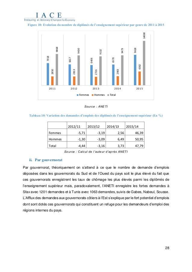 28 Figure 10: Evolution du nombre de diplômés de l'enseignement supérieur par genre de 2011 à 2015 Source : ANETI Tableau ...