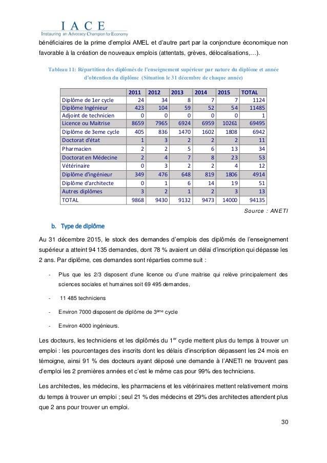 30 bénéficiaires de la prime d'emploi AMEL et d'autre part par la conjoncture économique non favorable à la création de no...