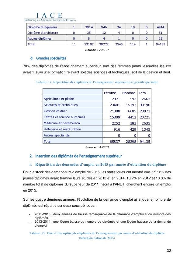 32 Diplôme d'ingénieur 1 3914 946 34 19 0 4914 Diplôme d'architecte 0 35 12 4 0 0 51 Autres diplômes 0 8 4 1 0 0 13 Total ...