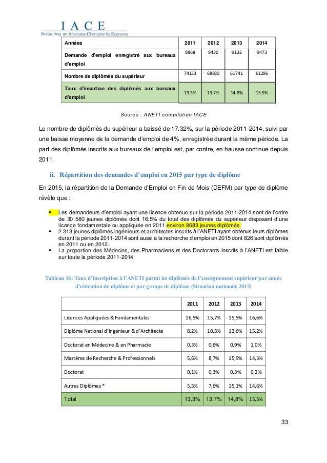 33 Source : ANETI compilation IACE Le nombre de diplômés du supérieur a baissé de 17.32%, sur la période 2011-2014, suivi ...