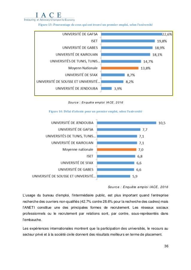 36 Figure 13: Pourcentage de ceux qui ont trouvé un premier emploi, selon l'université Source : Enquête emploi IACE, 2016 ...