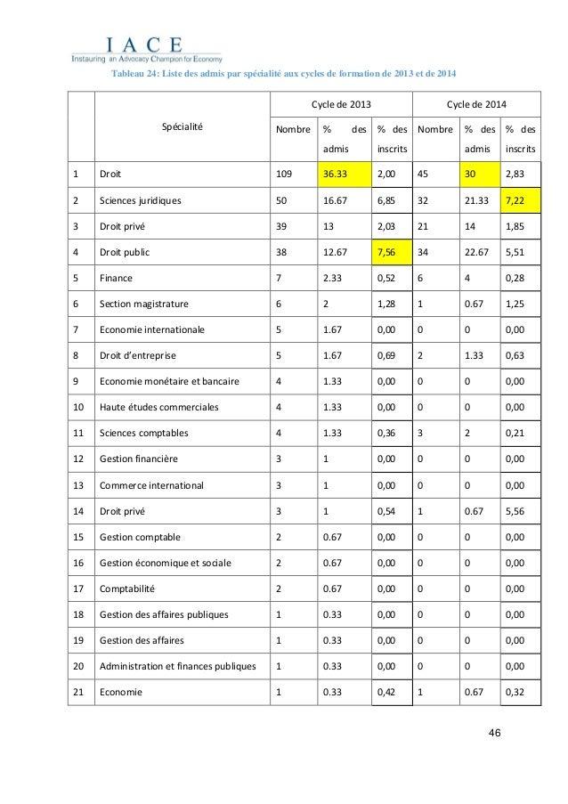46 Tableau 24: Liste des admis par spécialité aux cycles de formation de 2013 et de 2014 Spécialité Cycle de 2013 Cycle de...
