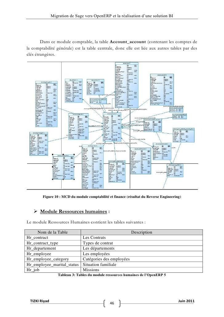 """Migration de Sage vers OpenERP et la réalisation d""""une solution BI        Dans ce module comptable, la table Account_accou..."""