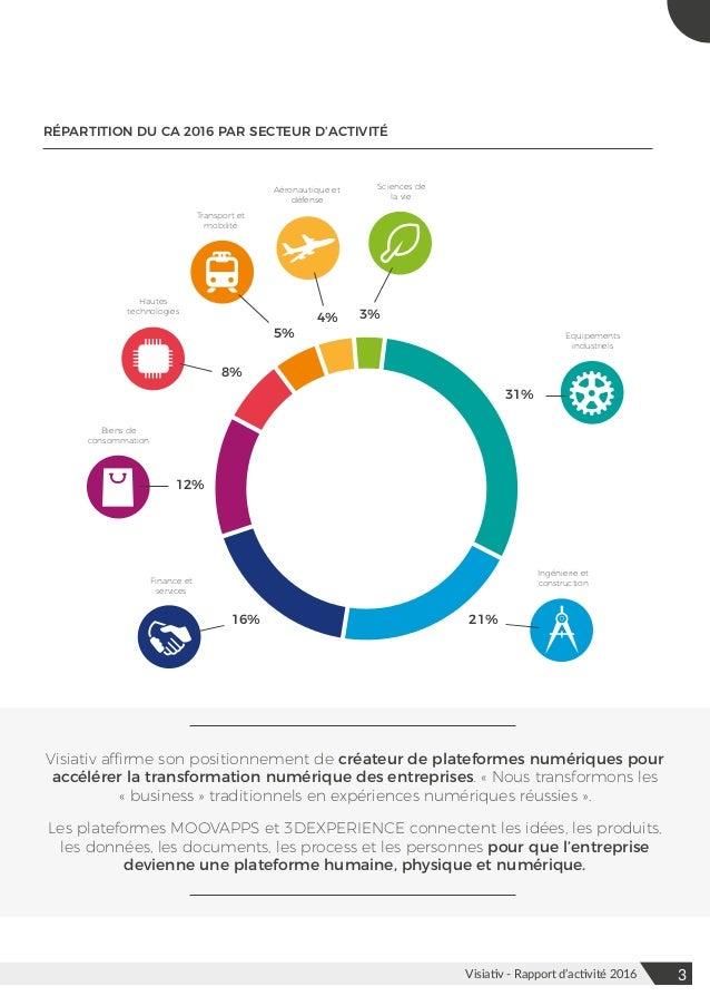 Visiativ - Rapport d'acitivité 2016 Slide 3