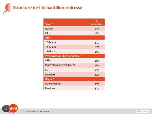 4 Structure de l'échantillon redressé Sexe * % redressés Garçon 51% Fille 49% Âge * 12-14 ans 37% 15-17 ans 37% 18-19 ans ...