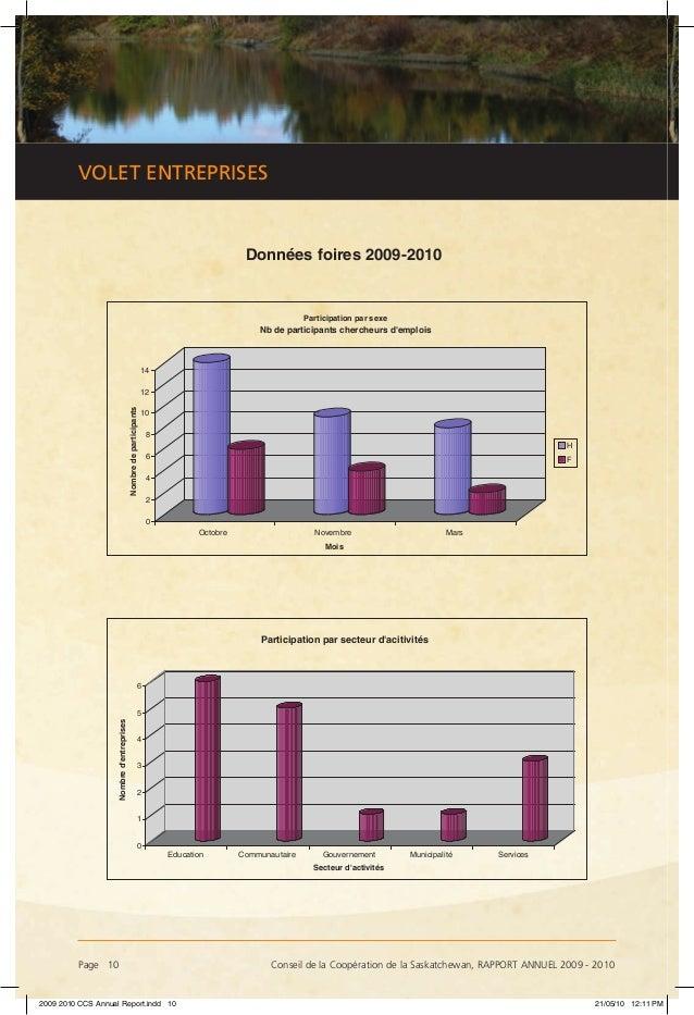 Page 10 Conseil de la Coopération de la Saskatchewan, RAPPORT ANNUEL 2009 - 2010 VOLET ENTREPRISES Données foires 200920...