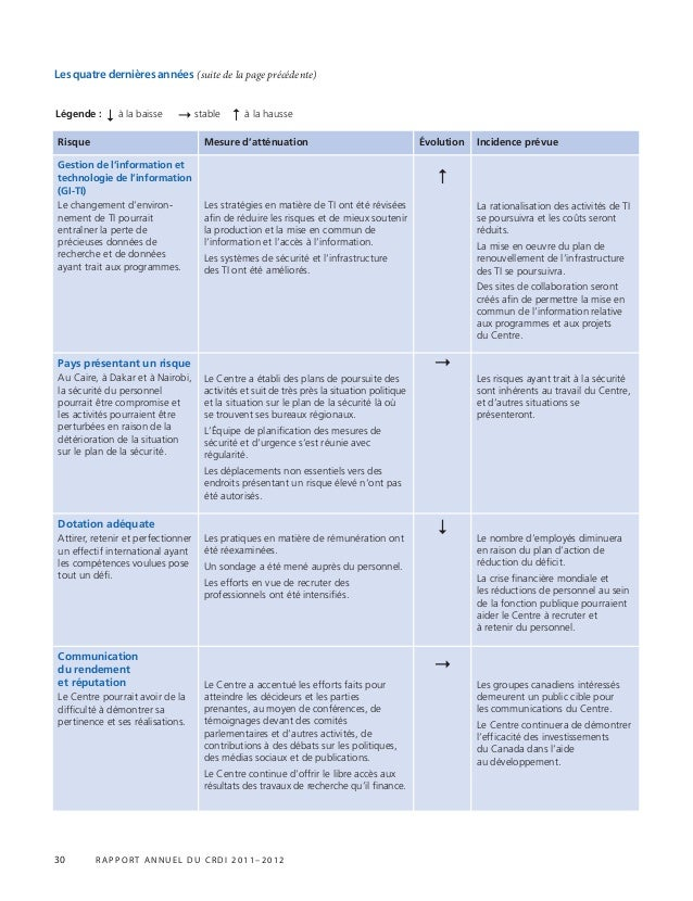 30 r appor t annuel du crdi 2011–2012 Risque Mesure d'atténuation Évolution Incidence prévue Gestion de l'information et t...