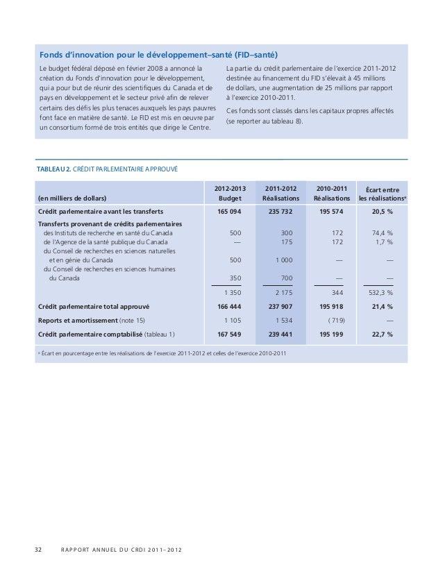 32 r appor t annuel du crdi 2011–2012 Le budget fédéral déposé en février 2008 a annoncé la création du Fonds d'innovation...