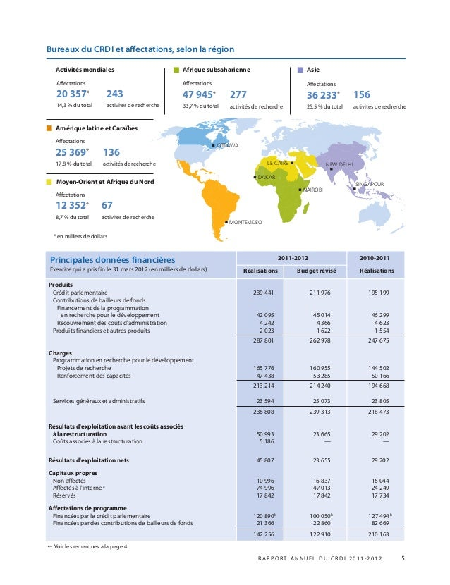 R APPOR T ANNUEL DU CRDI 2011-2012 5 SINGAPOUR DAKAR NEW DELHILE CAIRE MONTEVIDEO NAIROBI Bureaux du CRDI et affectations, ...