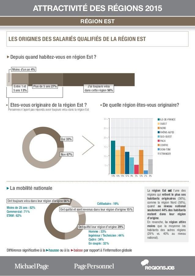 Attractivité des régions - EST (rapport) Slide 2