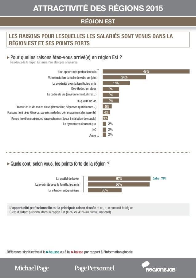 Attractivité des régions - EST (rapport) Slide 3