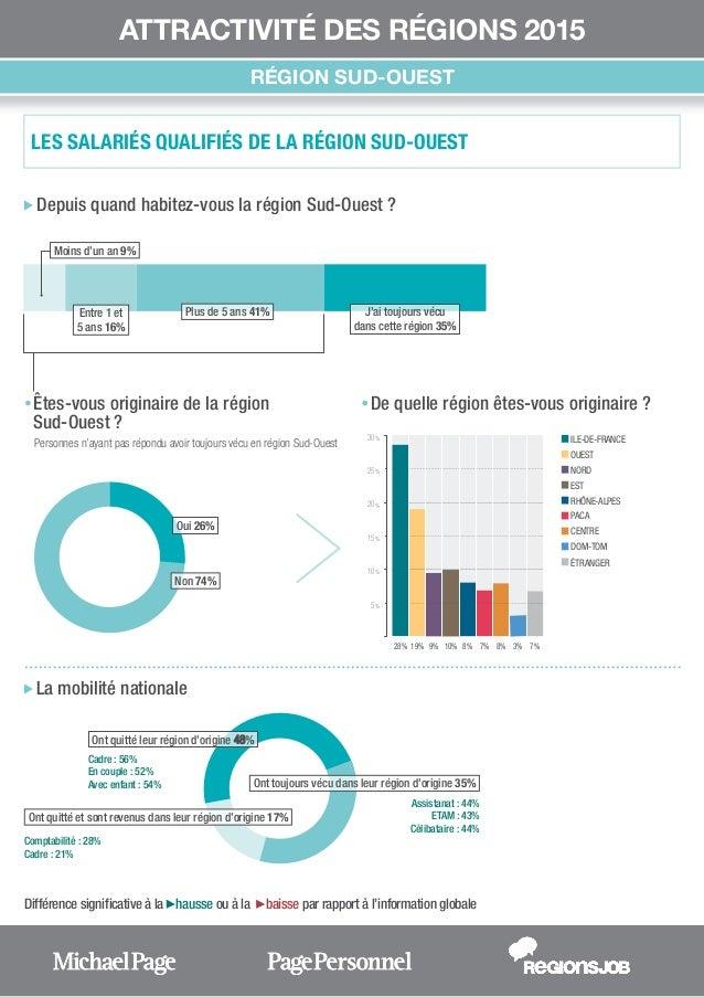Différence significative à la hausse ou à la baisse par rapport à l'information globale ATTRACTIVITÉ DES RÉGIONS 201...