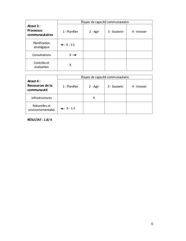 6 Atout 3 : Processus communautaires Étapes de capacité communautaire 1 - Planifier 2 - Agir 3 - Soutenir 4 - Innover Plan...