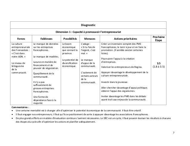 7 Diagnostic Dimension 1 : Capacité à promouvoir l'entrepreneuriat Forces Faiblesses Possibilités Menaces Actions priorita...