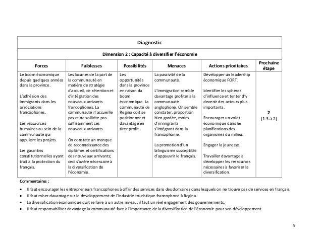 9 Diagnostic Dimension 2 : Capacité à diversifier l'économie Forces Faiblesses Possibilités Menaces Actions prioritaires P...