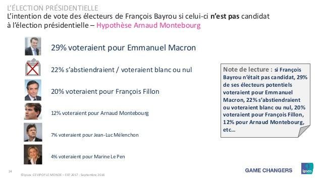 Enquête électorale française - Vague 9 : François Fillon s ...