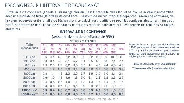 Enquête électorale française - Vague 11 bis Slide 3