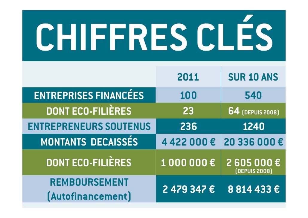 CHIFFRES CLÉS                              2011       SUR 10 ANS ENTREPRISES FINANCÉES     100          540   DONT ECO-FIL...