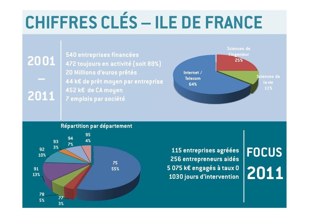 CHIFFRES CLÉS – ILE DE FRANCE                    540 entreprises financées2001                472 toujours en activité (so...