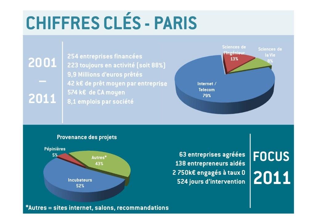 CHIFFRES CLÉS - PARIS                  254 entreprises financées2001              223 toujours en activité (soit 88%)     ...