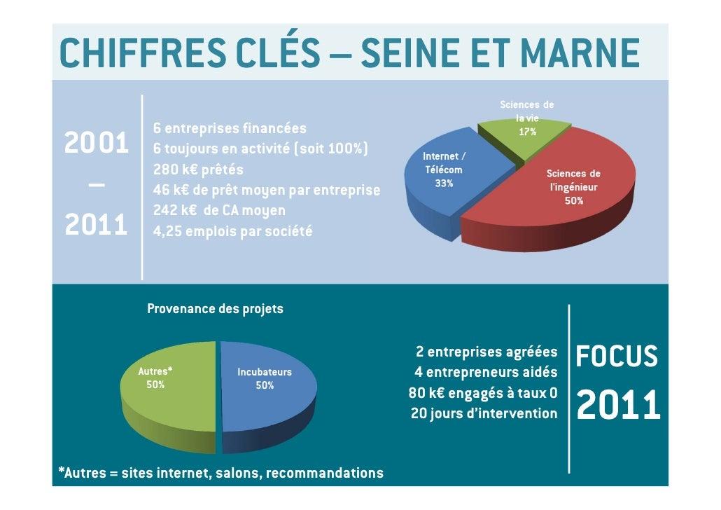 CHIFFRES CLÉS – SEINE ET MARNE                  6 entreprises financées2001              6 toujours en activité (soit 100%...