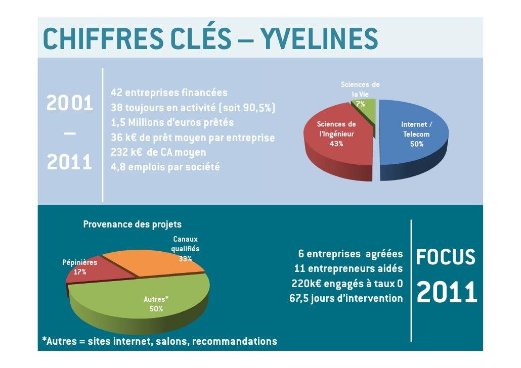 CHIFFRES CLÉS – YVELINES                 42 entreprises financées2001             38 toujours en activité (soit 90,5%)    ...