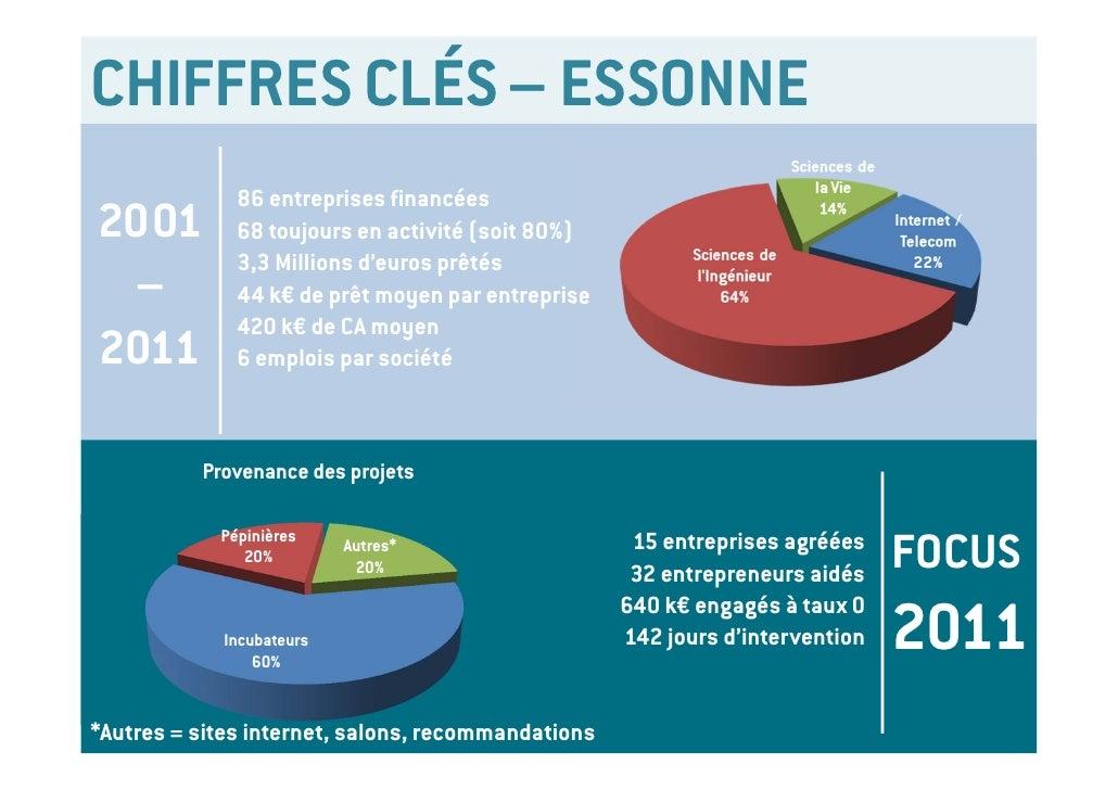 CHIFFRES CLÉS – ESSONNE              86 entreprises financées2001          68 toujours en activité (soit 80%)             ...