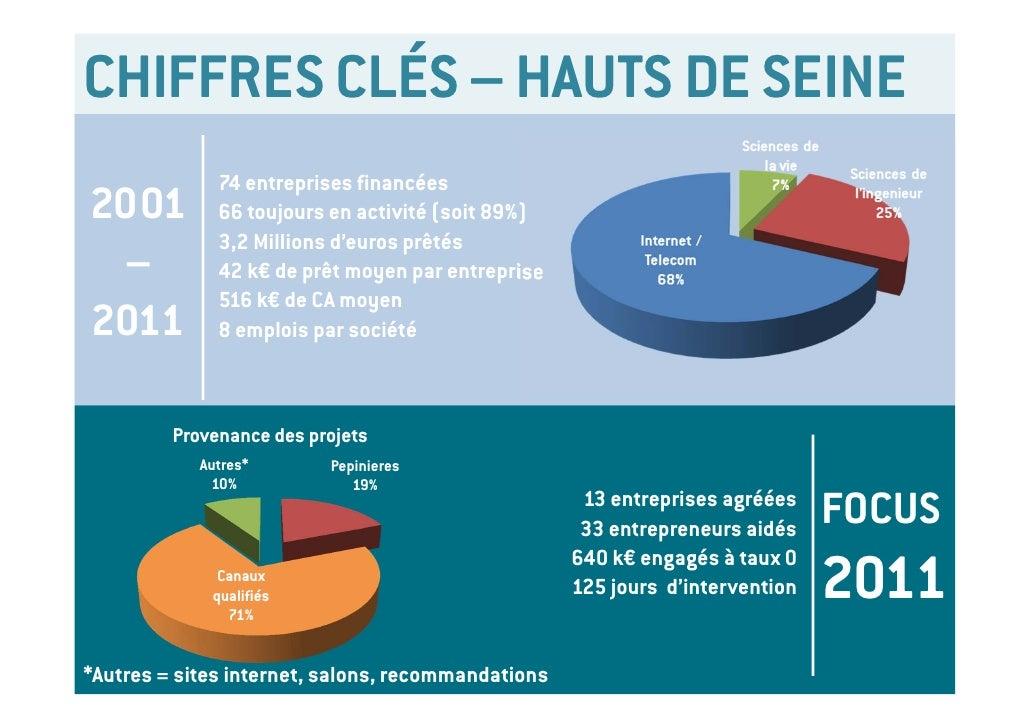 CHIFFRES CLÉS – HAUTS DE SEINE                74 entreprises financées2001            66 toujours en activité (soit 89%)  ...
