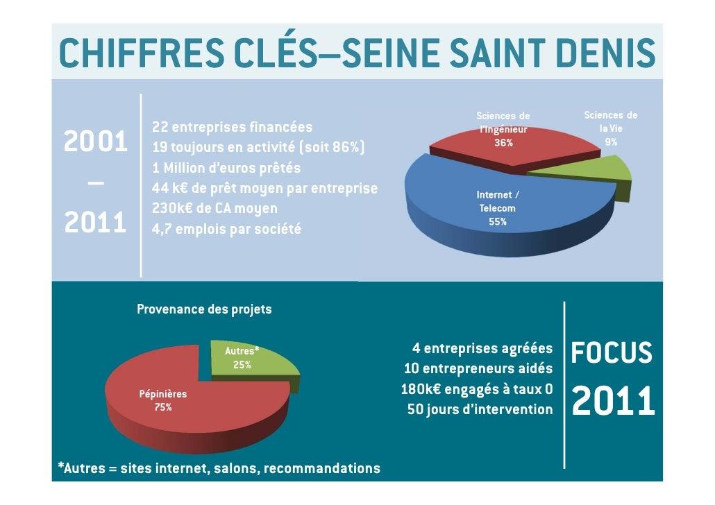 CHIFFRES CLÉS–SEINE SAINT DENIS                  22 entreprises financées2001              19 toujours en activité (soit 8...