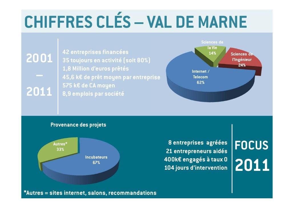 CHIFFRES CLÉS – VAL DE MARNE              42 entreprises financées2001          35 toujours en activité (soit 80%)        ...