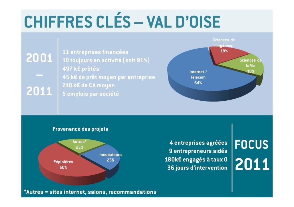 CHIFFRES CLÉS – VAL D'OISE                 11 entreprises financées2001             10 toujours en activité (soit 91%)    ...