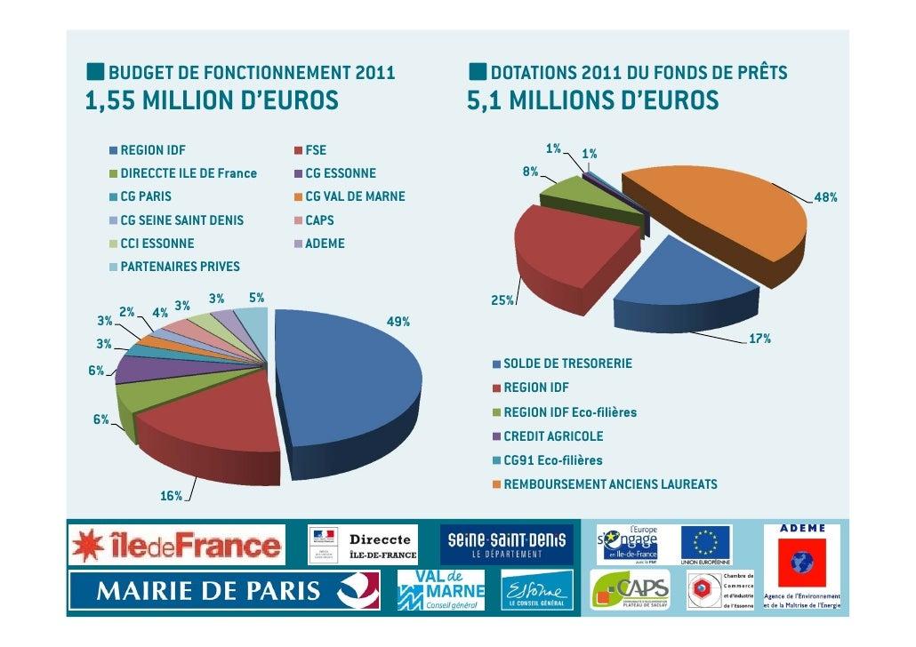 BUDGET DE FONCTIONNEMENT 2011                    DOTATIONS 2011 DU FONDS DE PRÊTS1,55 MILLION D'EUROS                     ...