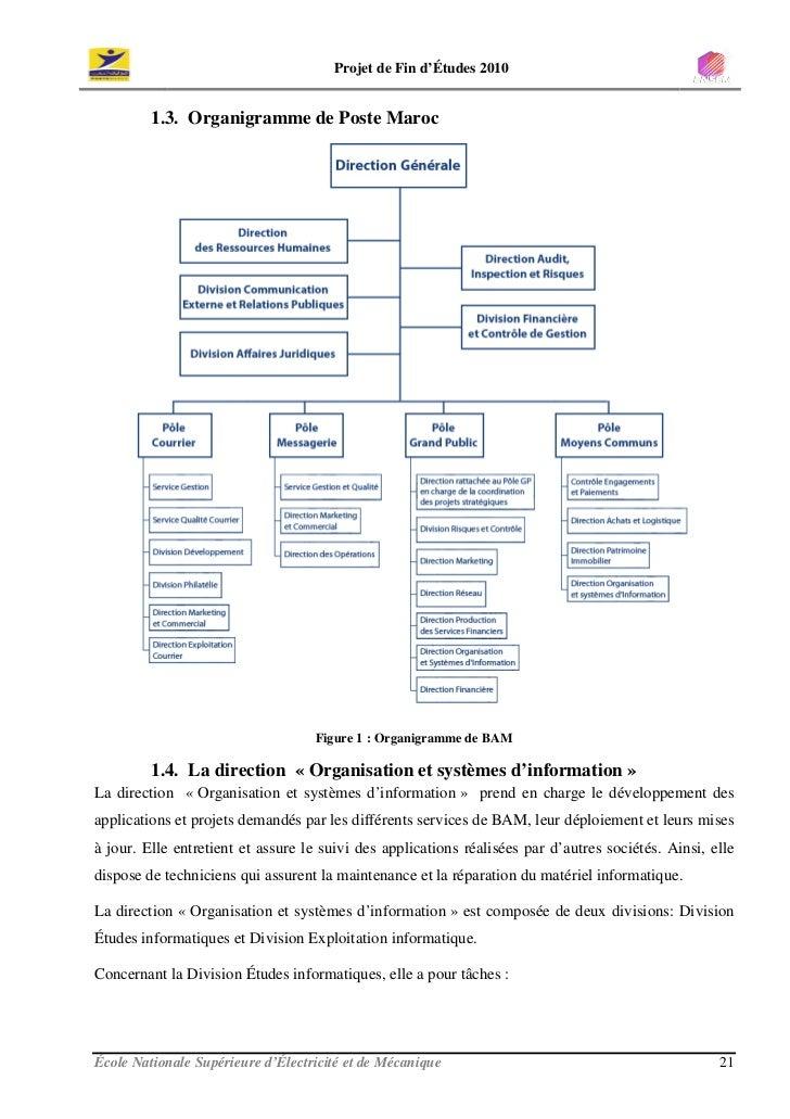 Projet de Fin d'Études 2010            1.3. Organigramme de Poste Maroc                                        Figure 1 : ...