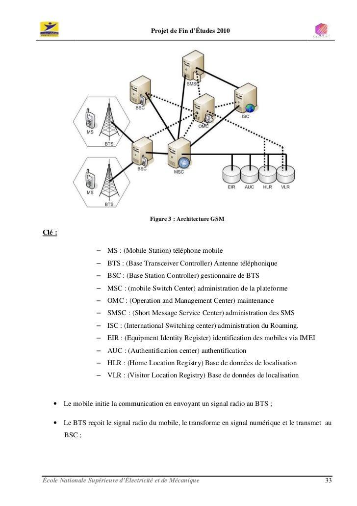 Projet de Fin d'Études 2010                                           Figure 3 : Architecture GSM  Clé :                  ...