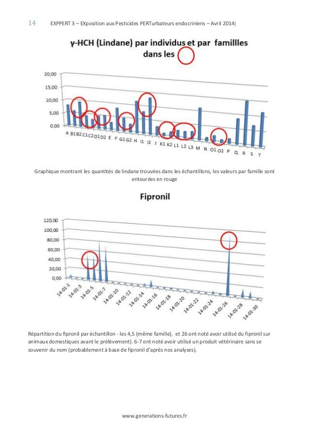 14 EXPPERT 3 – EXposition aux Pesticides PERTurbateurs endocriniens – Avril 2014| www.generations-futures.fr Graphique mon...