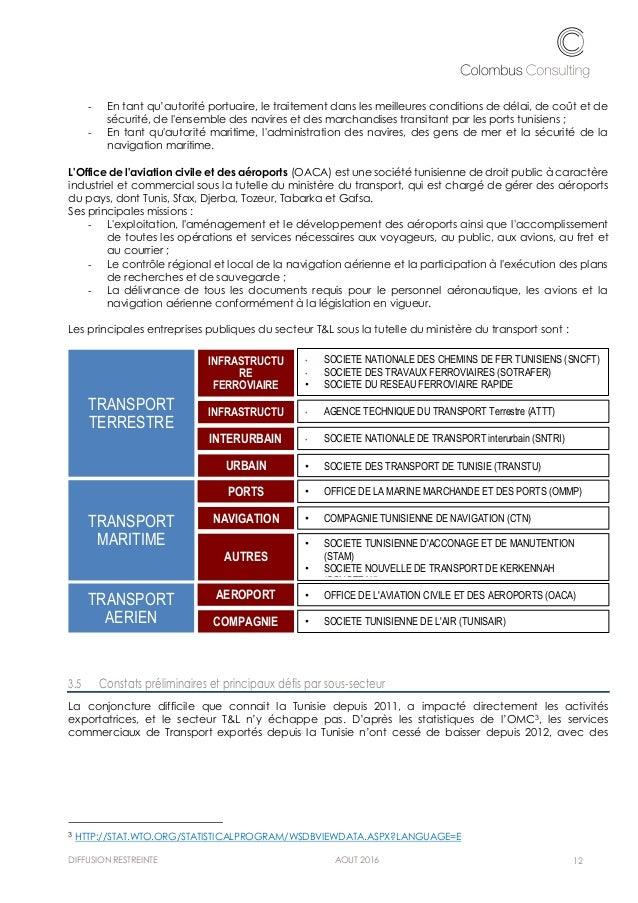 Plan d 39 am lioration de la comp titiivit du secteur - Office de l aviation civile et des aeroports tunisie ...