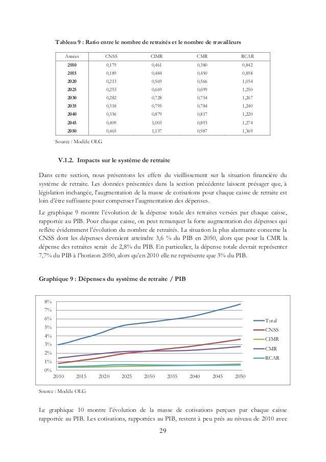 Vieillissement De La Population Au Maroc